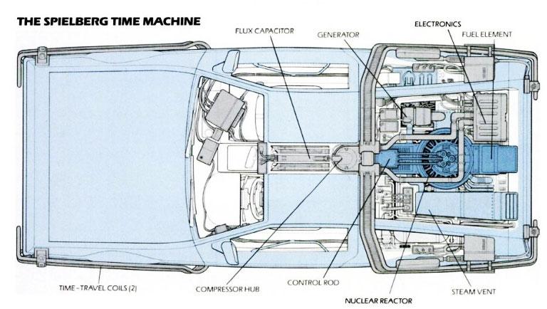 Pettinice back to the future cake delorean dmc 12 blueprint the spielberg time machine delorean malvernweather Gallery